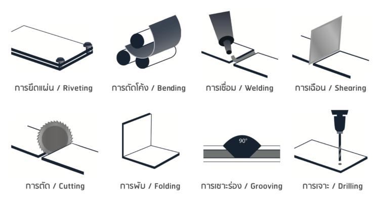 ขึ้นรูปและติดตั้งแผ่นอลูมิเนียมคอมโพสิต_Processing_Installation_Aluminiumm_Commposite