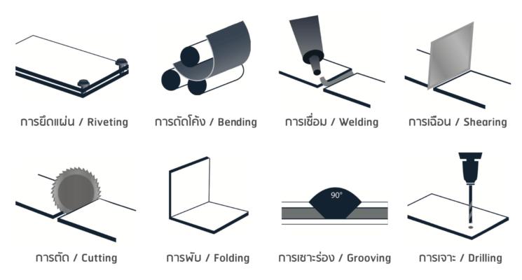 ขึ้นรูปและติดตั้งแผ่นอลูมิเนียมคอมโพสิต Processing Installation Aluminiumm