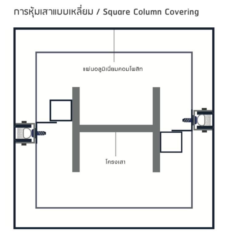 ติดตั้งแผ่นอลูมิเนียม_การหุ้มเสาแบบเหลี่ยม